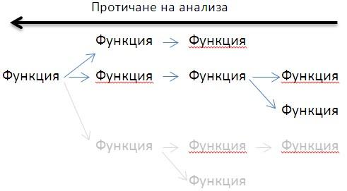 Стъпков анализ за търсене на грешки