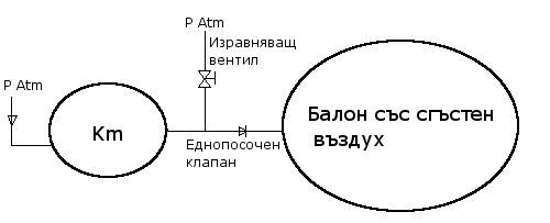 Схема на система с хладилен компресор за сгъстяване на въздух
